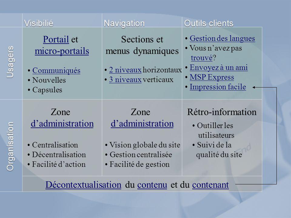 PortailPortail et micro-portails micro-portails Sections et menus dynamiques DécontextualisationDécontextualisation du contenu et du contenantcontenuc