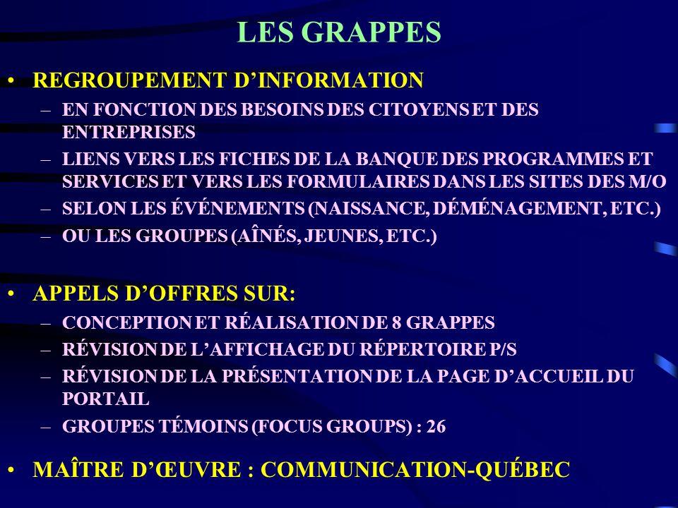 LES GRAPPES REGROUPEMENT DINFORMATION –EN FONCTION DES BESOINS DES CITOYENS ET DES ENTREPRISES –LIENS VERS LES FICHES DE LA BANQUE DES PROGRAMMES ET SERVICES ET VERS LES FORMULAIRES DANS LES SITES DES M/O –SELON LES ÉVÉNEMENTS (NAISSANCE, DÉMÉNAGEMENT, ETC.) –OU LES GROUPES (AÎNÉS, JEUNES, ETC.) APPELS DOFFRES SUR: –CONCEPTION ET RÉALISATION DE 8 GRAPPES –RÉVISION DE LAFFICHAGE DU RÉPERTOIRE P/S –RÉVISION DE LA PRÉSENTATION DE LA PAGE DACCUEIL DU PORTAIL –GROUPES TÉMOINS (FOCUS GROUPS) : 26 MAÎTRE DŒUVRE : COMMUNICATION-QUÉBEC