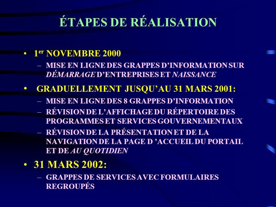 ÉTAPES DE RÉALISATION 1 er NOVEMBRE 2000 –MISE EN LIGNE DES GRAPPES DINFORMATION SUR DÉMARRAGE DENTREPRISES ET NAISSANCE GRADUELLEMENT JUSQUAU 31 MARS 2001: –MISE EN LIGNE DES 8 GRAPPES DINFORMATION –RÉVISION DE LAFFICHAGE DU RÉPERTOIRE DES PROGRAMMES ET SERVICES GOUVERNEMENTAUX –RÉVISION DE LA PRÉSENTATION ET DE LA NAVIGATION DE LA PAGE D ACCUEIL DU PORTAIL ET DE AU QUOTIDIEN 31 MARS 2002: –GRAPPES DE SERVICES AVEC FORMULAIRES REGROUPÉS