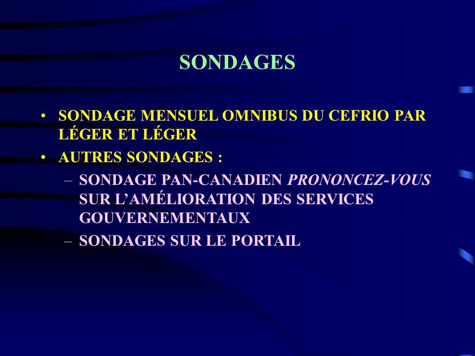 SONDAGES SONDAGE MENSUEL OMNIBUS DU CEFRIO PAR LÉGER ET LÉGER AUTRES SONDAGES : –SONDAGE PAN-CANADIEN PRONONCEZ-VOUS SUR LAMÉLIORATION DES SERVICES GOUVERNEMENTAUX –SONDAGES SUR LE PORTAIL