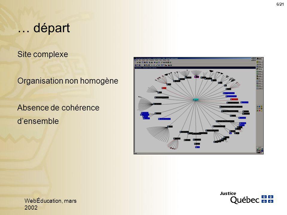 WebÉducation, mars 2002 6 Site complexe Organisation non homogène Absence de cohérence densemble … départ 6/21