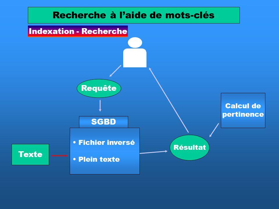 Indexation - Recherche Recherche à laide de mots-clés SGBD Texte Fichier inversé Plein texte Requête Calcul de pertinence Résultat