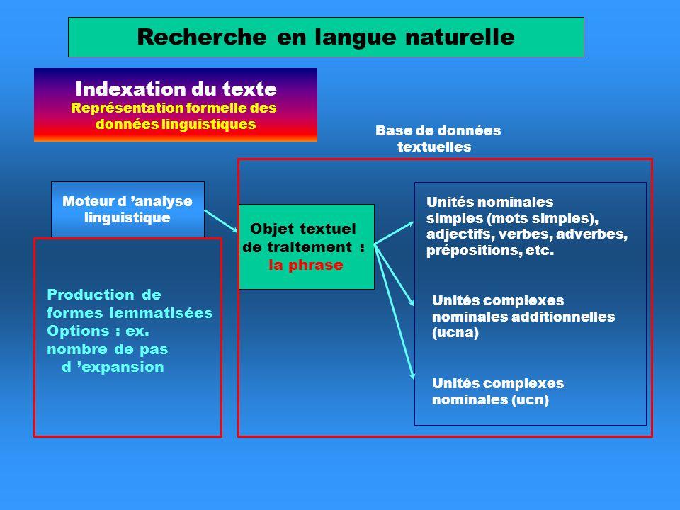Indexation du texte Représentation formelle des données linguistiques Moteur d analyse linguistique Unités complexes nominales (ucn) Unités complexes nominales additionnelles (ucna) Unités nominales simples (mots simples), adjectifs, verbes, adverbes, prépositions, etc.