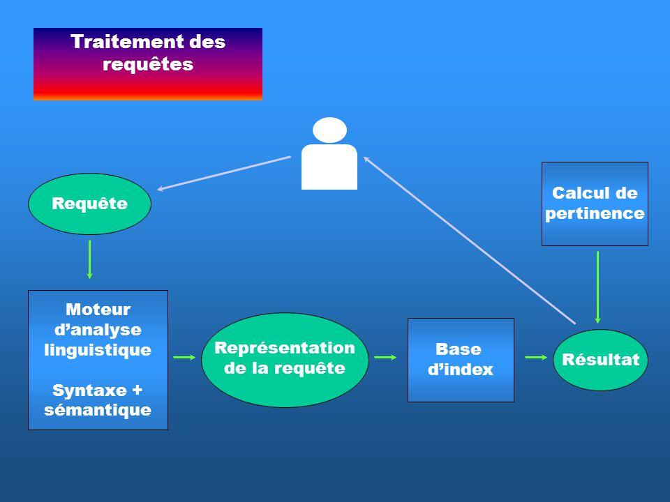 Traitement des requêtes Moteur danalyse linguistique Syntaxe + sémantique Requête Représentation de la requête Base dindex Résultat Calcul de pertinen