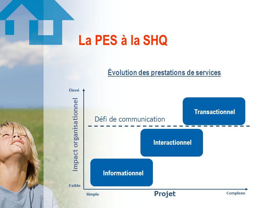 La PES à la SHQ Impact organisationnel Projet Faible Simple Complexe Élevé Informationnel Interactionnel Transactionnel Défi de communication Évolution des prestations de services