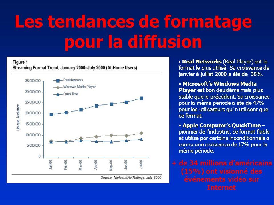 Les tendances de formatage pour la diffusion Real Networks (Real Player) est le format le plus utilisé. Sa croissance de janvier à juillet 2000 a été