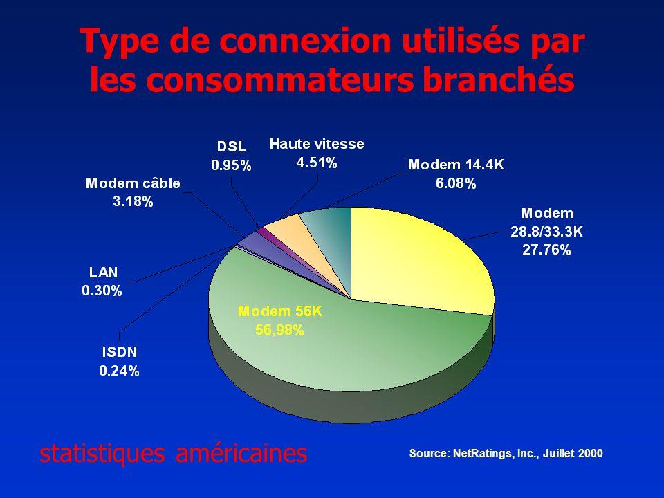 Source: NetRatings, Inc., Juillet 2000 Type de connexion utilisés par les consommateurs branchés statistiques américaines