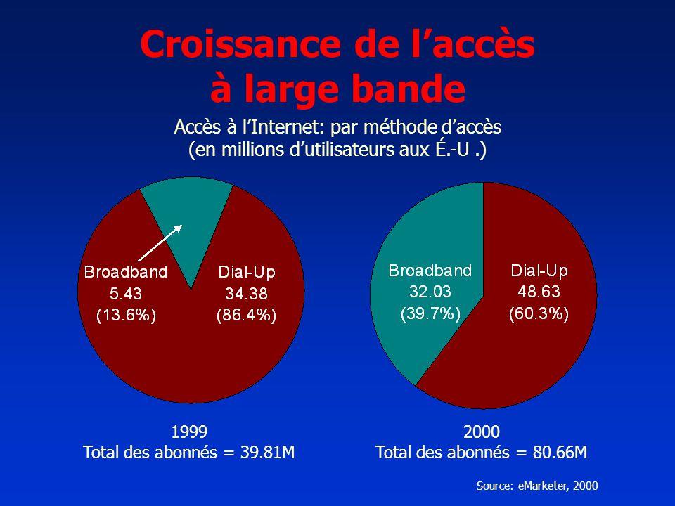 Croissance de laccès à large bande Accès à lInternet: par méthode daccès (en millions dutilisateurs aux É.-U.) Source: eMarketer, 2000 1999 Total des