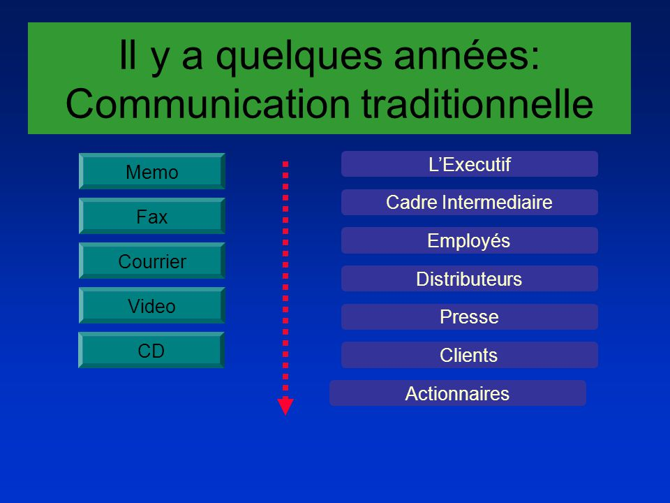 Maintenant : Un Webcast,TRES EFFICACE !!.