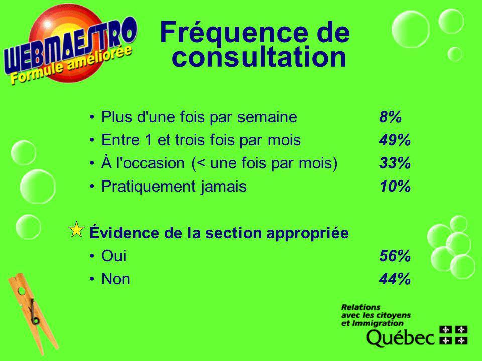 Fréquence de consultation Plus d'une fois par semaine8% Entre 1 et trois fois par mois49% À l'occasion (< une fois par mois)33% Pratiquement jamais10%