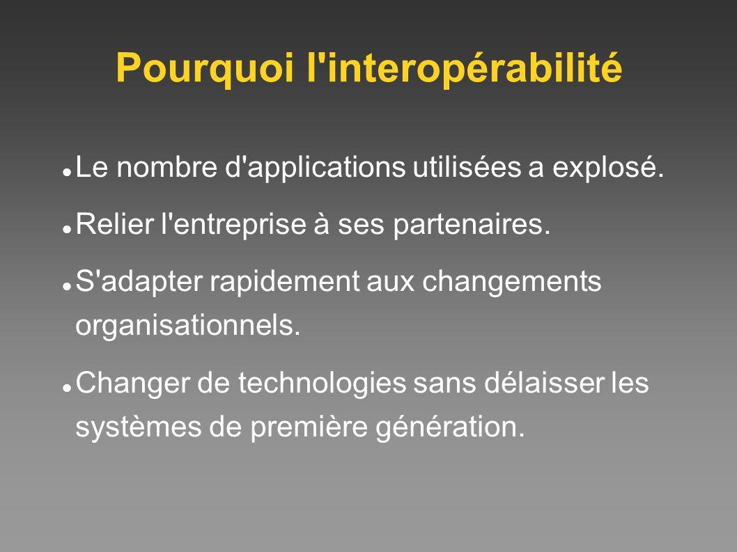 Pourquoi l'interopérabilité Le nombre d'applications utilisées a explosé. Relier l'entreprise à ses partenaires. S'adapter rapidement aux changements