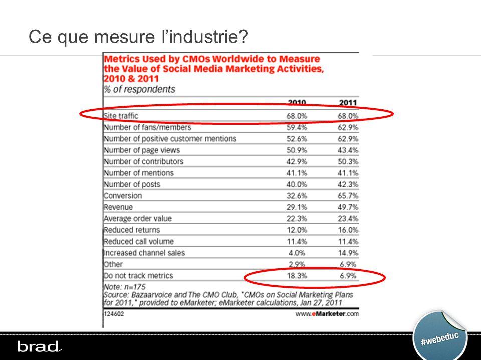 Ce que mesure lindustrie?