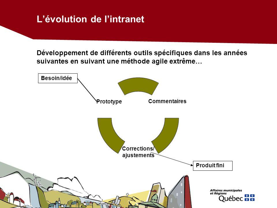 Lévolution de lintranet Exemples doutils sur mesure Colloques et conférences Centre de documentation
