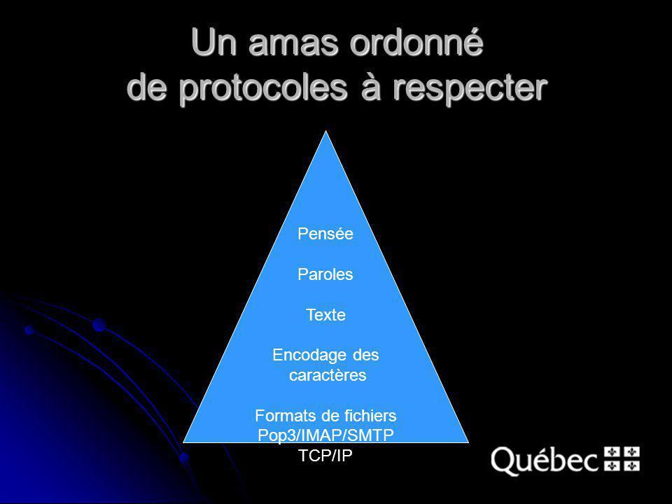 Un amas ordonné de protocoles à respecter Pensée Paroles Texte Encodage des caractères Formats de fichiers Pop3/IMAP/SMTP TCP/IP