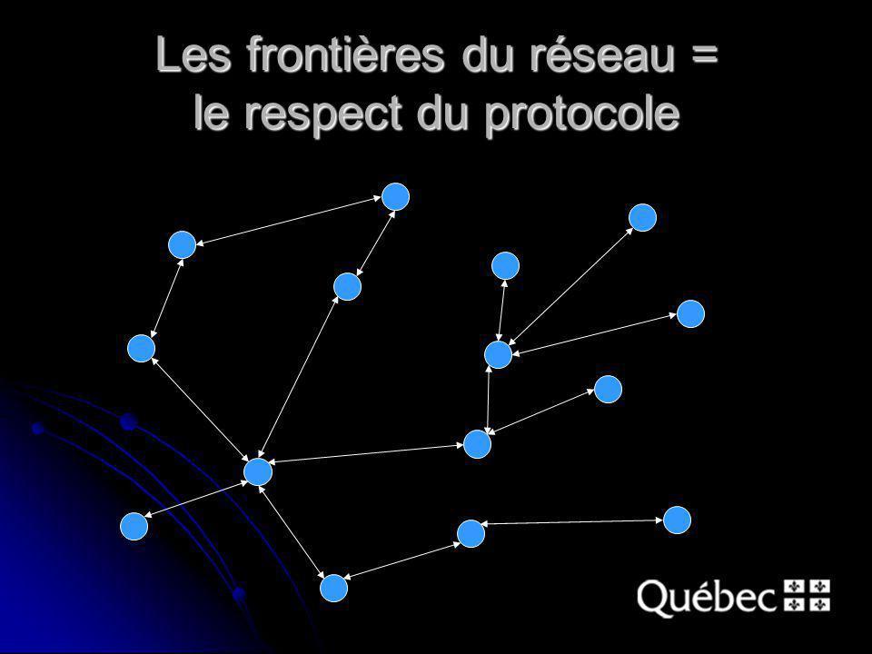 Les frontières du réseau = le respect du protocole