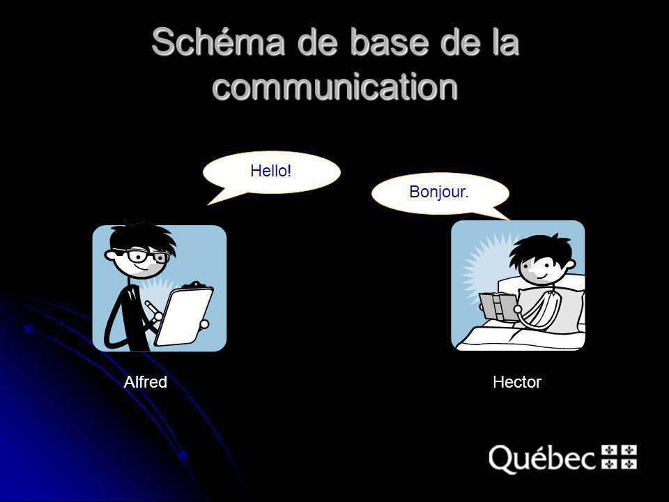 Schéma de base de la communication Hello! Bonjour. AlfredHector