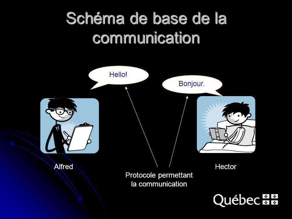 Schéma de base de la communication Hello. Bonjour.