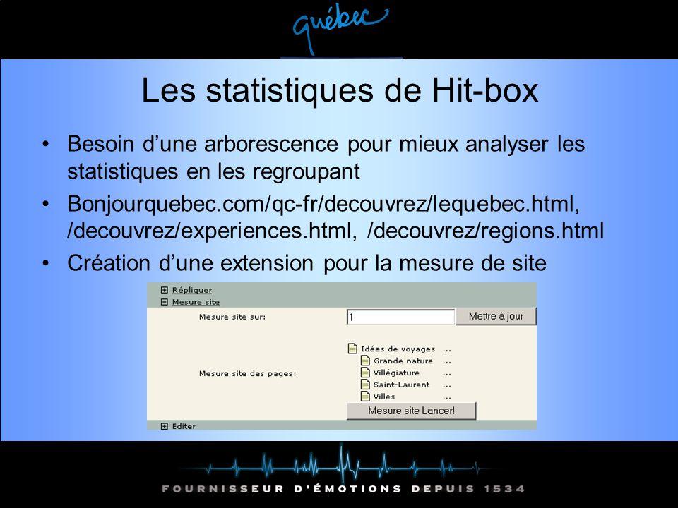 Les statistiques de Hit-box Besoin dune arborescence pour mieux analyser les statistiques en les regroupant Bonjourquebec.com/qc-fr/decouvrez/lequebec.html, /decouvrez/experiences.html, /decouvrez/regions.html Création dune extension pour la mesure de site