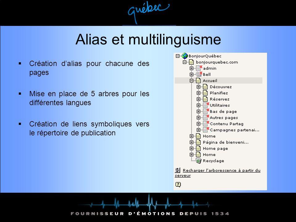 Alias et multilinguisme Création dalias pour chacune des pages Mise en place de 5 arbres pour les différentes langues Création de liens symboliques vers le répertoire de publication