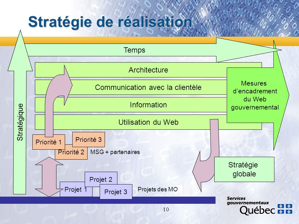 10 Stratégie de réalisation Architecture Communication avec la clientèle Information Utilisation du Web Mesures dencadrement du Web gouvernemental Temps Priorité 2 Priorité 1 Priorité 3 Projet 1 Projet 2 Projet 3 Projets des MO MSG + partenaires Stratégie globale Stratégique