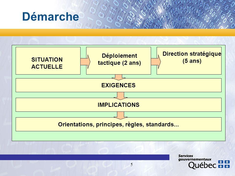 5 Démarche SITUATION ACTUELLE Direction stratégique (5 ans) Orientations, principes, règles, standards...