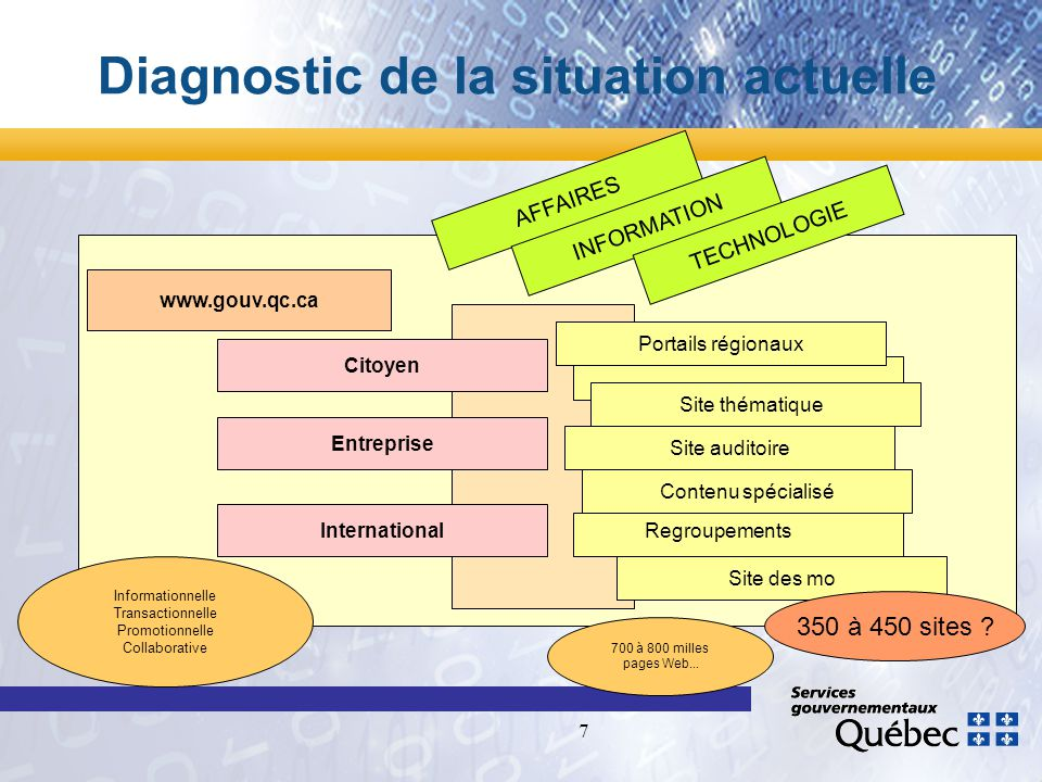 7 Diagnostic de la situation actuelle www.gouv.qc.ca Citoyen Entreprise International Site auditoire Contenu spécialisé Portails régionaux Site des mo Site thématique 350 à 450 sites .