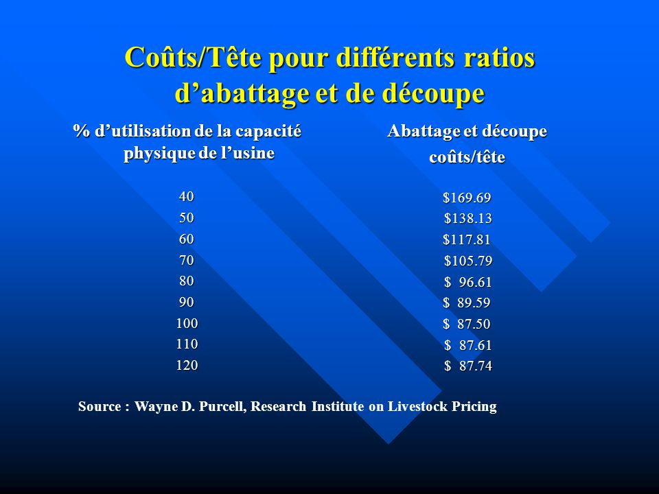 Coûts/Tête pour différents ratios dabattage et de découpe % dutilisation de la capacité physique de lusine 405060708090100110120 Abattage et découpe c