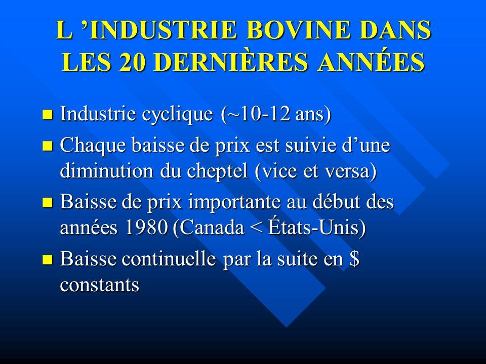 L INDUSTRIE BOVINE DANS LES 20 DERNIÈRES ANNÉES n Industrie cyclique (~10-12 ans) n Chaque baisse de prix est suivie dune diminution du cheptel (vice
