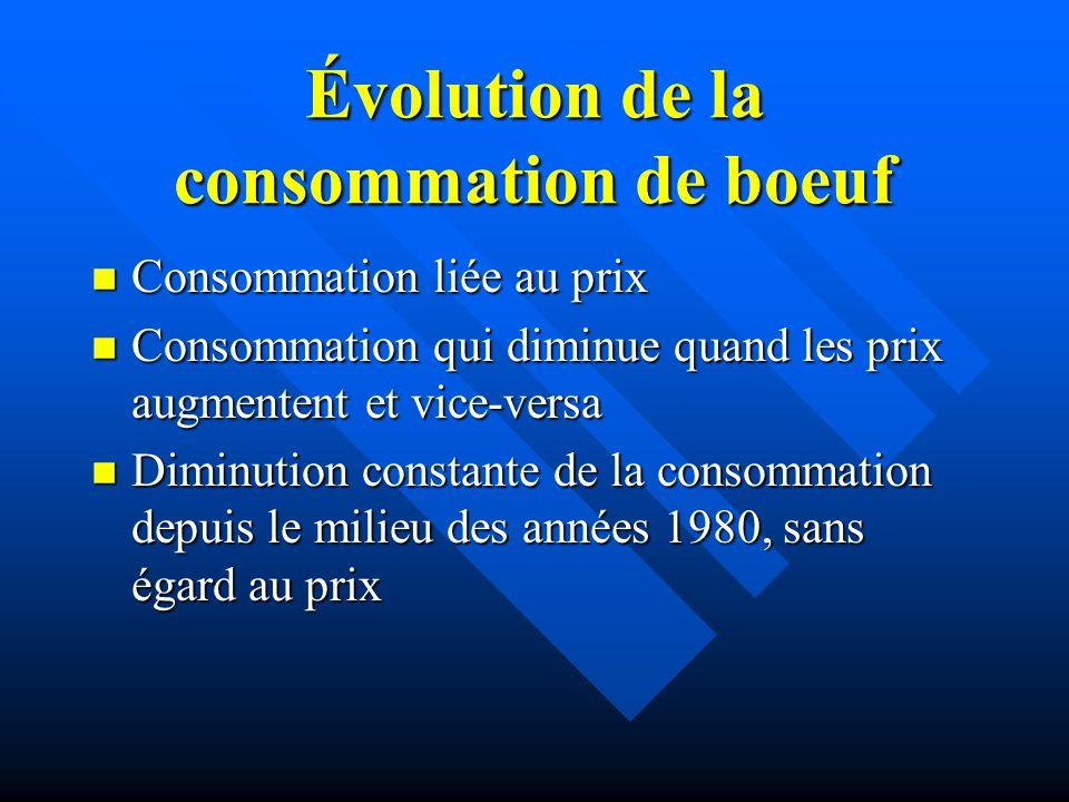 Évolution de la consommation de boeuf n Consommation liée au prix n Consommation qui diminue quand les prix augmentent et vice-versa n Diminution cons