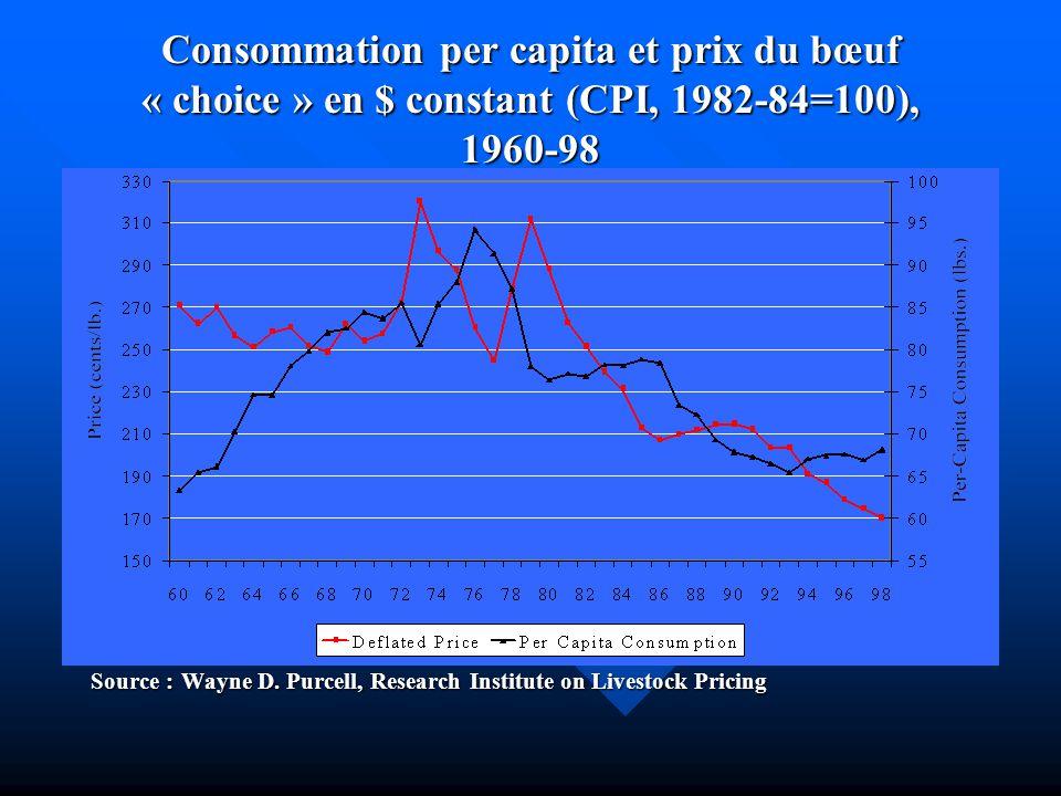 Consommation per capita et prix du bœuf « choice » en $ constant (CPI, 1982-84=100), 1960-98 Source : Wayne D. Purcell, Research Institute on Livestoc