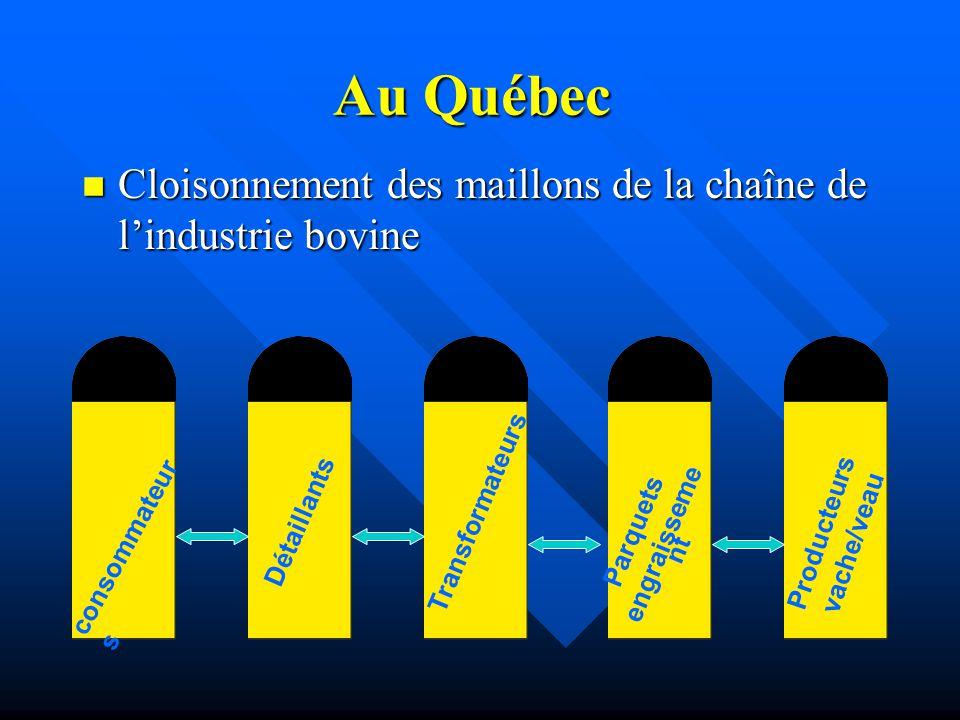 Au Québec n Cloisonnement des maillons de la chaîne de lindustrie bovine consommateur s Détaillants Transformateurs Parquets engraisseme nt Producteur