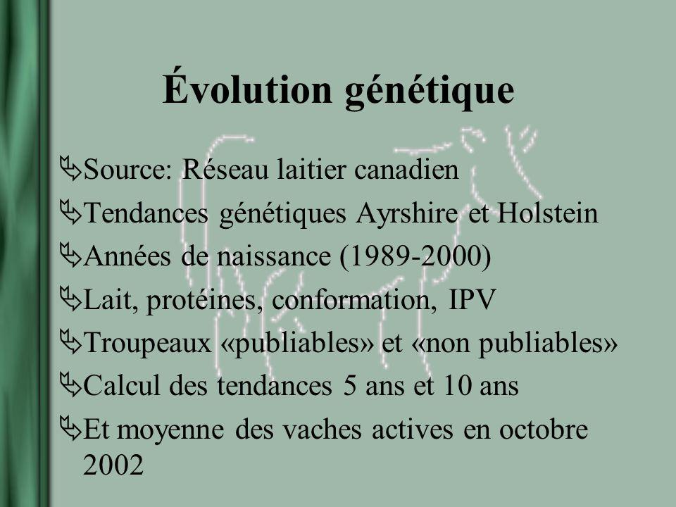 Évolution génétique Source: Réseau laitier canadien Tendances génétiques Ayrshire et Holstein Années de naissance (1989-2000) Lait, protéines, conformation, IPV Troupeaux «publiables» et «non publiables» Calcul des tendances 5 ans et 10 ans Et moyenne des vaches actives en octobre 2002