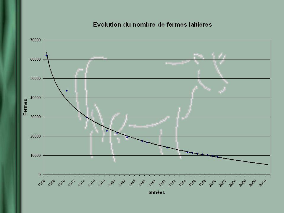 À retenir Plus grande diminution du nombre de producteurs Plus grande augmentation de la taille des troupeaux Plus grande utilisation des outils damélioration et de gestion Taux délevage plus faible