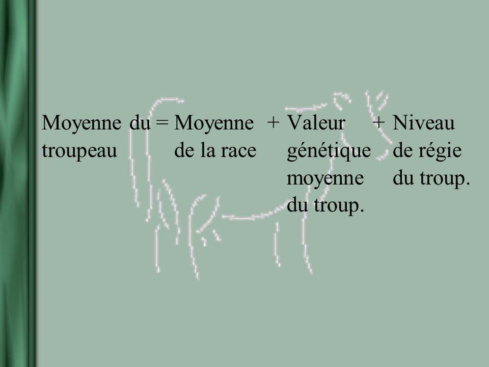 Moyenne du =Moyenne +Valeur +Niveau troupeaude la racegénétiquede régie moyennedu troup. du troup.