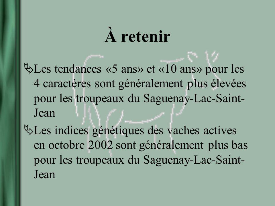 À retenir Les tendances «5 ans» et «10 ans» pour les 4 caractères sont généralement plus élevées pour les troupeaux du Saguenay-Lac-Saint- Jean Les indices génétiques des vaches actives en octobre 2002 sont généralement plus bas pour les troupeaux du Saguenay-Lac-Saint- Jean