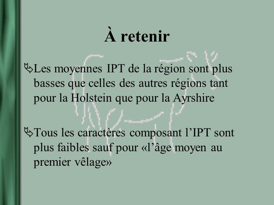 À retenir Les moyennes IPT de la région sont plus basses que celles des autres régions tant pour la Holstein que pour la Ayrshire Tous les caractères composant lIPT sont plus faibles sauf pour «lâge moyen au premier vêlage»