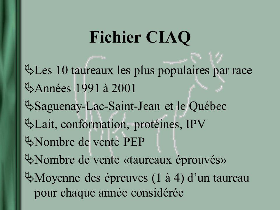 Fichier CIAQ Les 10 taureaux les plus populaires par race Années 1991 à 2001 Saguenay-Lac-Saint-Jean et le Québec Lait, conformation, protéines, IPV Nombre de vente PEP Nombre de vente «taureaux éprouvés» Moyenne des épreuves (1 à 4) dun taureau pour chaque année considérée