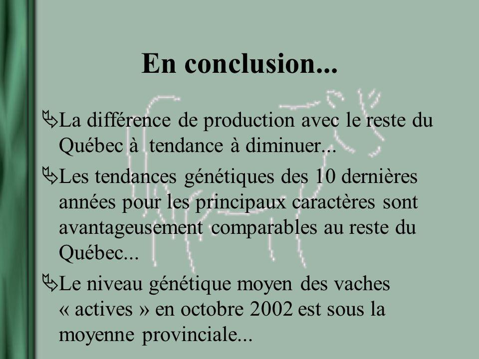 En conclusion... La différence de production avec le reste du Québec à tendance à diminuer...