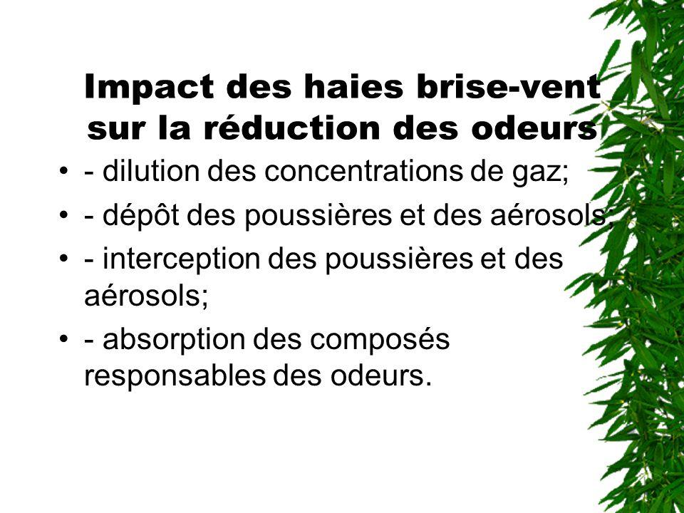 Impact des haies brise-vent sur la réduction des odeurs - dilution des concentrations de gaz; - dépôt des poussières et des aérosols; - interception des poussières et des aérosols; - absorption des composés responsables des odeurs.