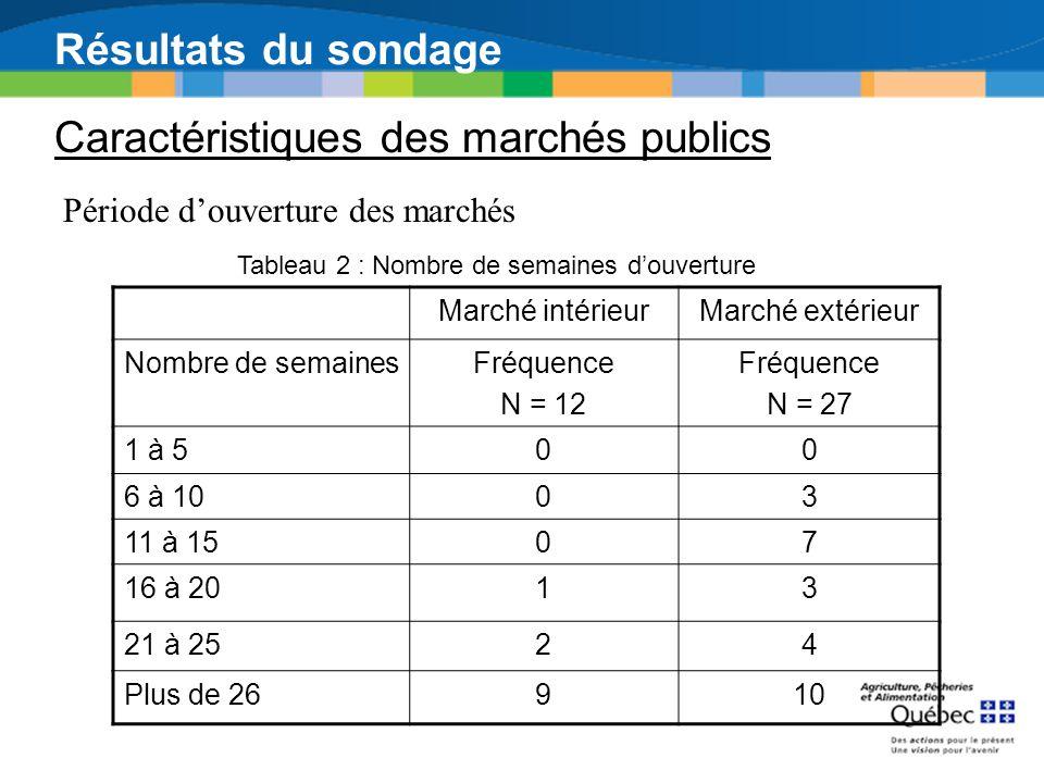 Résultats du sondage Caractéristiques des marchés publics Période douverture des marchés Marché intérieurMarché extérieur Nombre de semainesFréquence