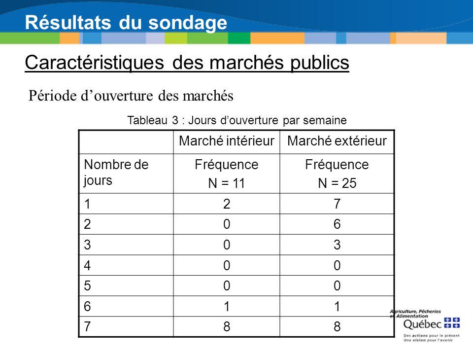 Résultats du sondage Caractéristiques des marchés publics Période douverture des marchés Marché intérieurMarché extérieur Nombre de jours Fréquence N