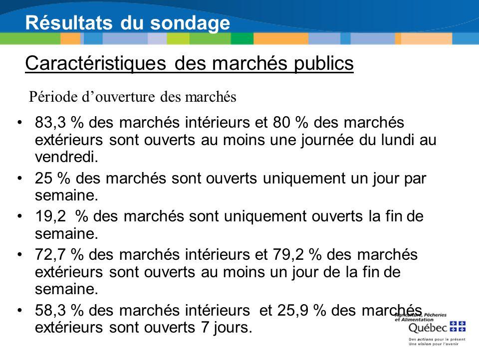 Résultats du sondage Caractéristiques des marchés publics Période douverture des marchés 83,3 % des marchés intérieurs et 80 % des marchés extérieurs