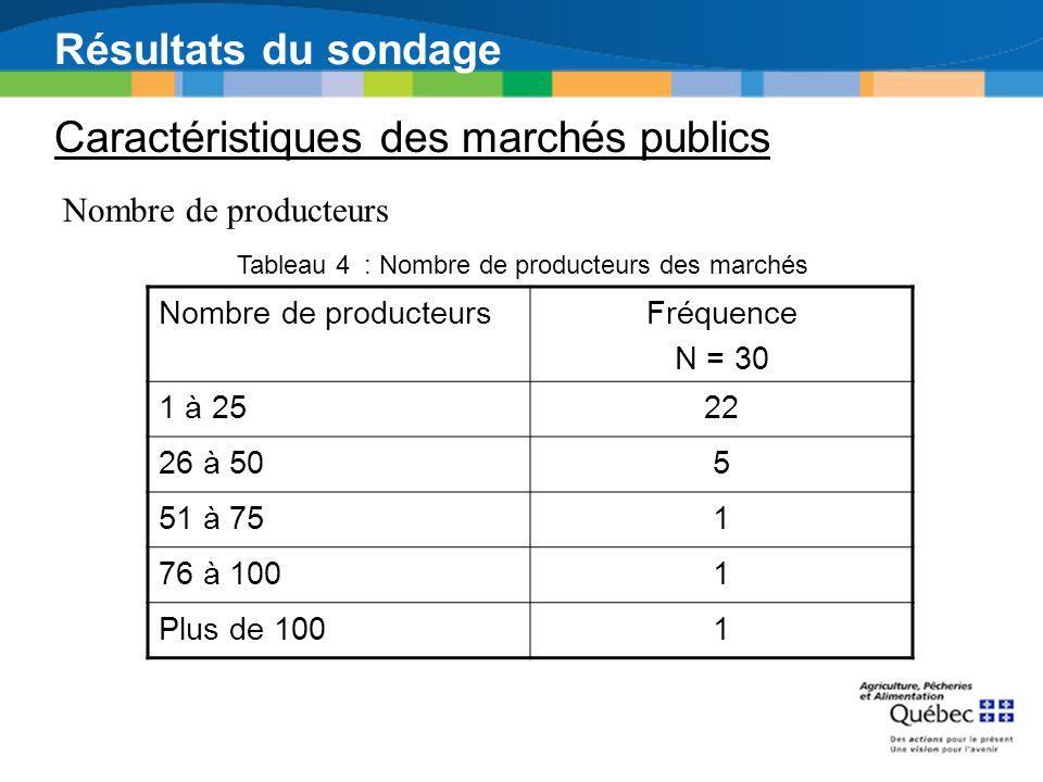 Résultats du sondage Caractéristiques des marchés publics Nombre de producteurs Fréquence N = 30 1 à 2522 26 à 505 51 à 751 76 à 1001 Plus de 1001 Tab