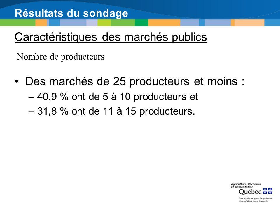 Résultats du sondage Des marchés de 25 producteurs et moins : –40,9 % ont de 5 à 10 producteurs et –31,8 % ont de 11 à 15 producteurs. Caractéristique