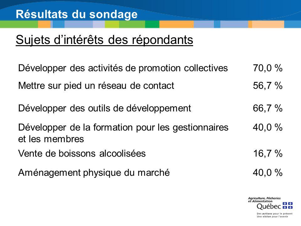Résultats du sondage Sujets dintérêts des répondants Développer des activités de promotion collectives70,0 % Mettre sur pied un réseau de contact56,7
