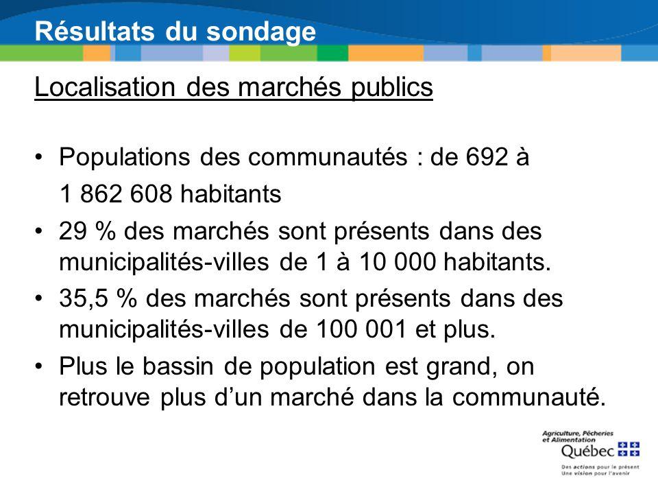 Résultats du sondage Populations des communautés : de 692 à 1 862 608 habitants 29 % des marchés sont présents dans des municipalités-villes de 1 à 10