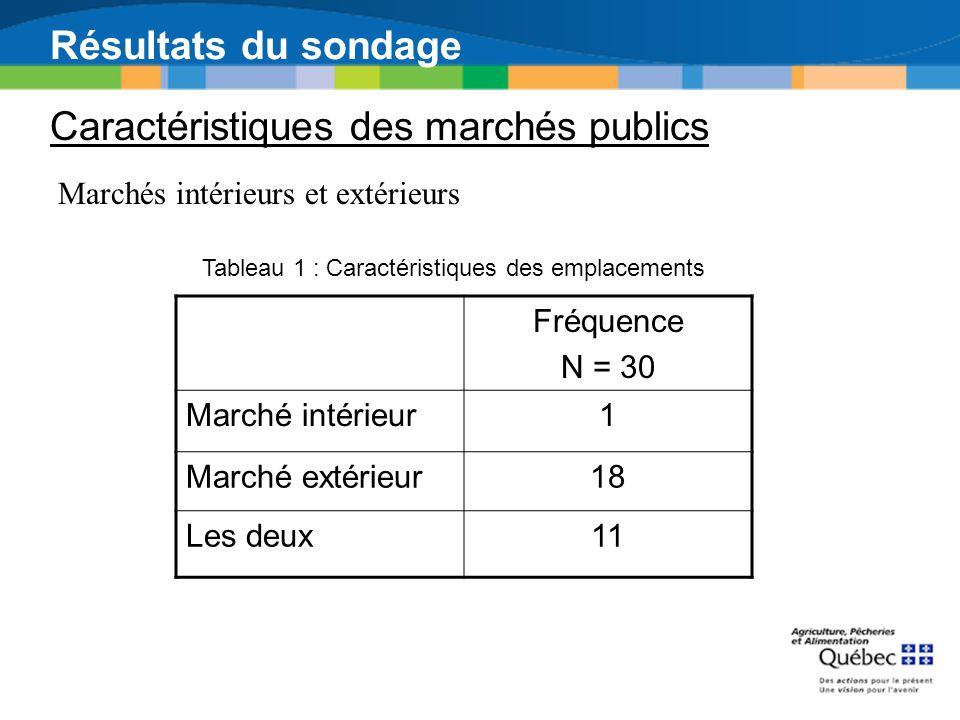 Résultats du sondage Caractéristiques des marchés publics Marchés intérieurs et extérieurs Fréquence N = 30 Marché intérieur1 Marché extérieur18 Les d