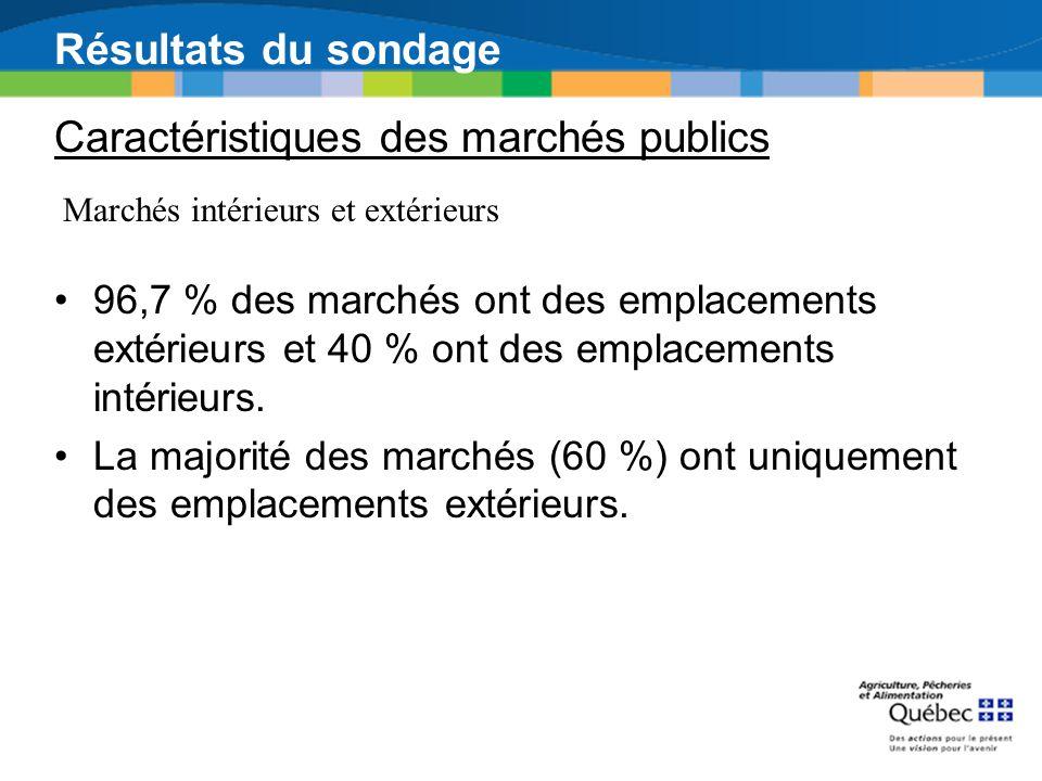 Résultats du sondage 96,7 % des marchés ont des emplacements extérieurs et 40 % ont des emplacements intérieurs. La majorité des marchés (60 %) ont un