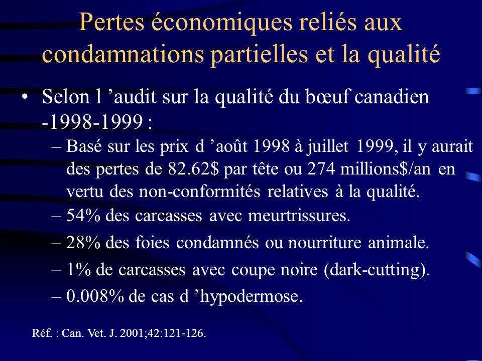 Pertes économiques reliés aux condamnations partielles et la qualité –54% des carcasses avec meurtrissures. –28% des foies condamnés ou nourriture ani