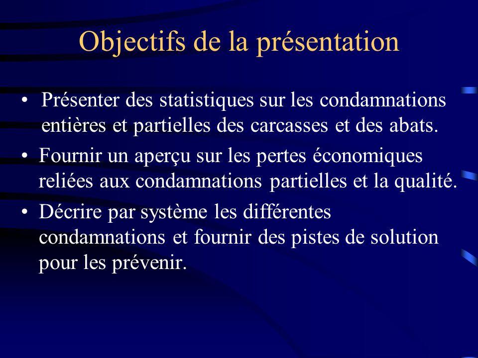 Objectifs de la présentation (suite) Expliquer l importance de connaître pour chaque lot, les pathologies retrouvées à labattoir dans un but de prévention et de gestion de la production.